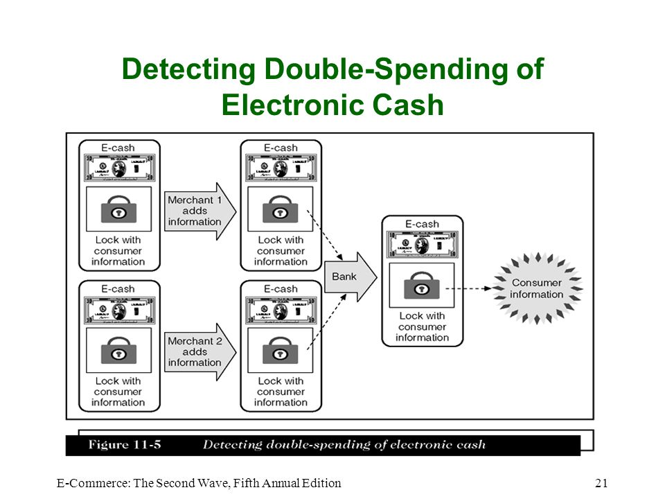 E-Commerce: The Second Wave, Fifth Annual Edition21 Detecting Double-Spending of Electronic Cash