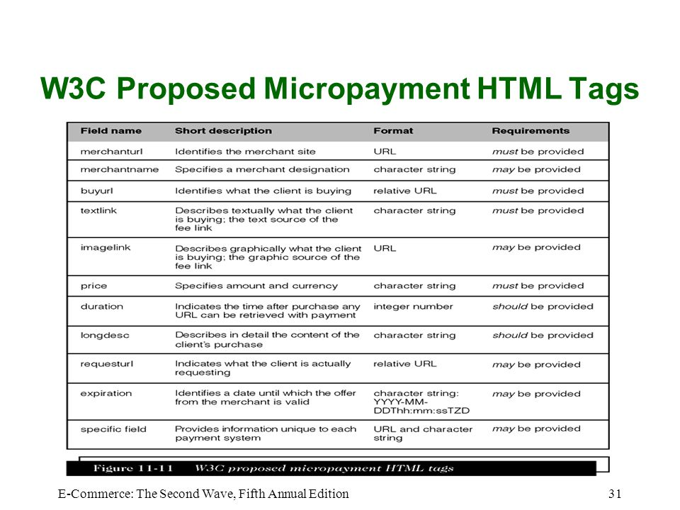 E-Commerce: The Second Wave, Fifth Annual Edition31 W3C Proposed Micropayment HTML Tags