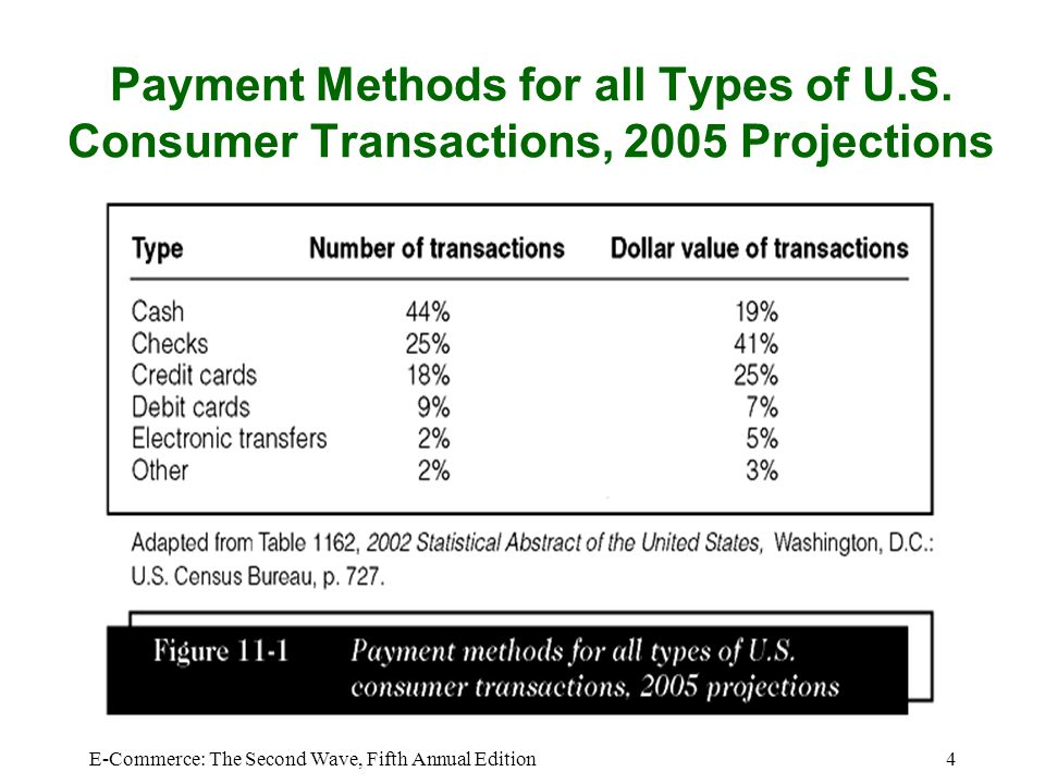 E-Commerce: The Second Wave, Fifth Annual Edition15 Micropayments and Small Payments Micropayments –Internet payments for items costing from a few cents to approximately a dollar Small payments –Payments of less than $10