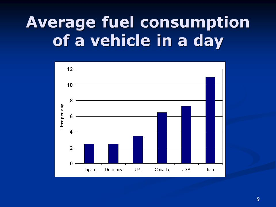9 Average fuel consumption of a vehicle in a day