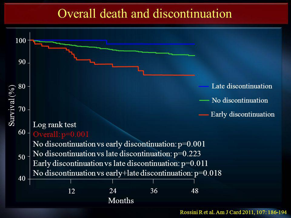 Overall death and discontinuation 100 90 80 70 60 50 40 48 3624 12 Survival (%) Months Log rank test Overall: p=0.001 No discontinuation vs early disc