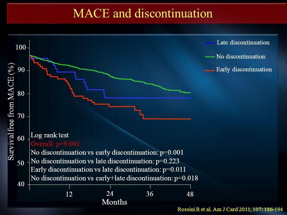 100 90 80 70 60 50 40 48 36 24 12 Survival free from MACE (%) Log rank test Overall: p=0.001 No discontinuation vs early discontinuation: p=0.001 No discontinuation vs late discontinuation: p=0.223 Early discontinuation vs late discontinuation: p=0.011 No discontinuation vs early+late discontinuation: p=0.018 Late discontinuation Early discontinuation No discontinuation MACE and discontinuation Months Rossini R et al.
