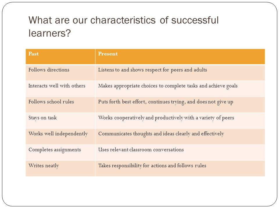 What are our characteristics of successful learners.