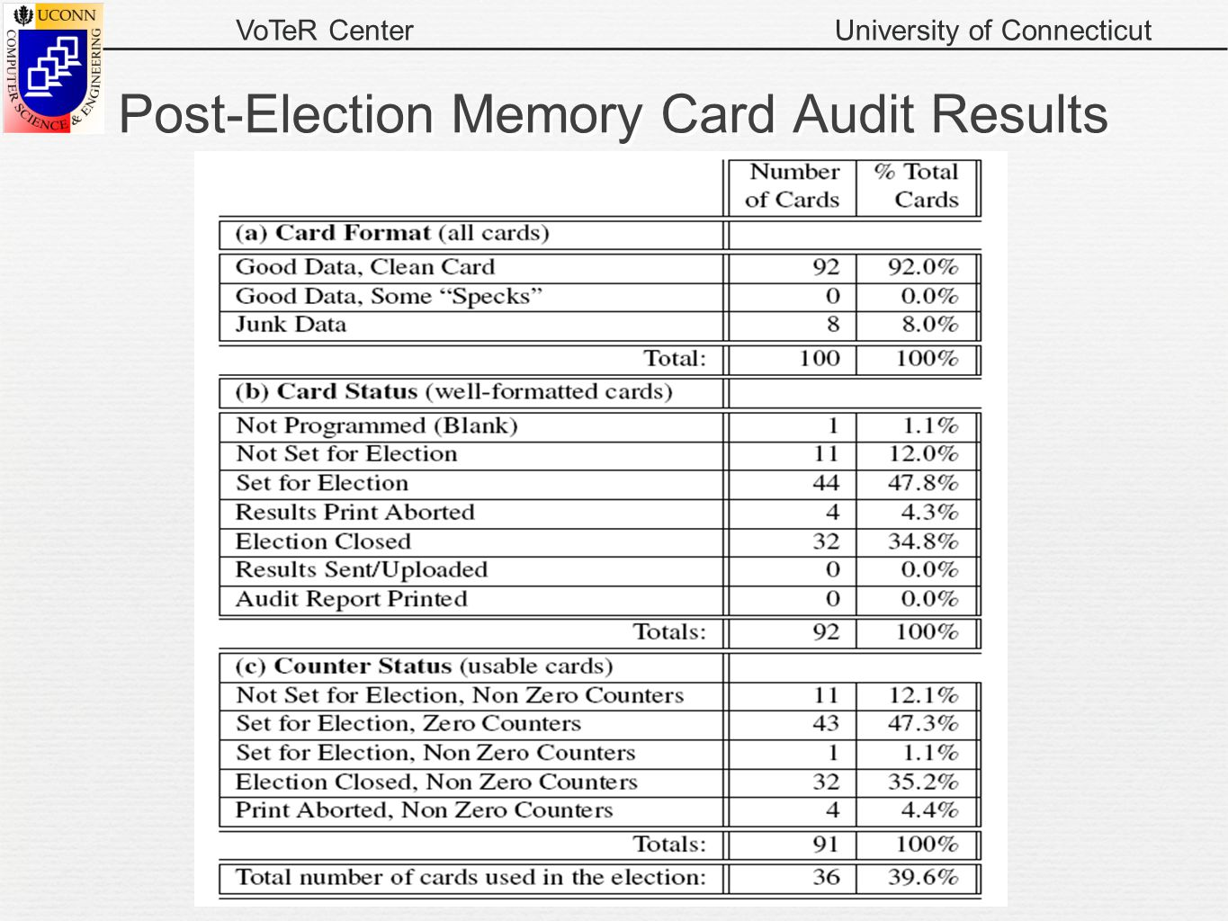 VoTeR CenterUniversity of Connecticut Post-Election Memory Card Audit Results 24