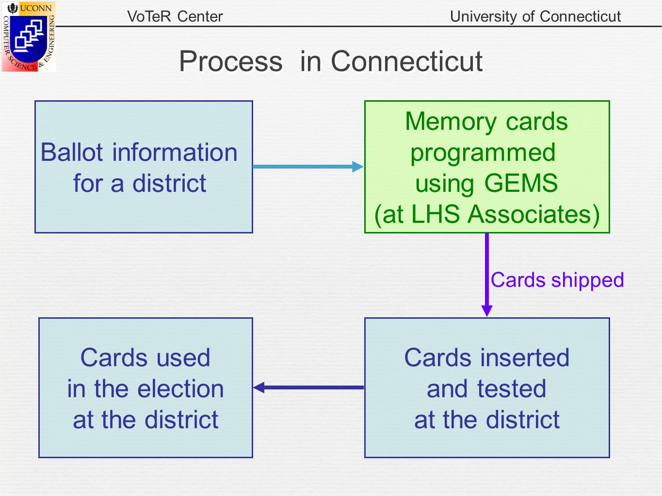VoTeR CenterUniversity of Connecticut Process in Connecticut Ballot information for a district Memory cards programmed using GEMS (at LHS Associates)