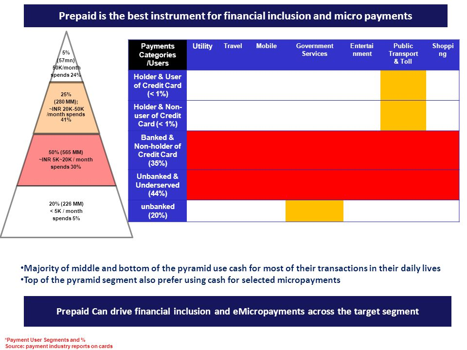 Prepaid Can drive financial inclusion and eMicropayments across the target segment *Payment User Segments and % Source: payment industry reports on ca