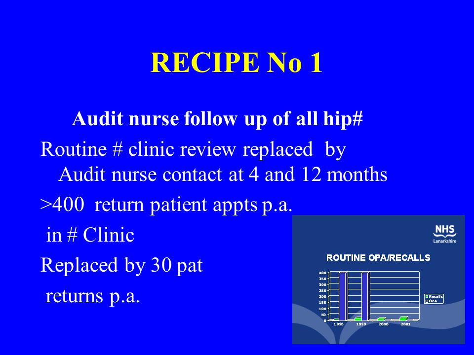RECIPE No 1 Audit nurse follow up of all hip# Routine # clinic review replaced by Audit nurse contact at 4 and 12 months >400 return patient appts p.a