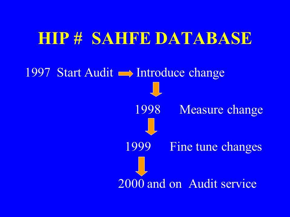 HIP # SAHFE DATABASE 1997 Start Audit Introduce change 1998 Measure change 1999 Fine tune changes 2000 and on Audit service