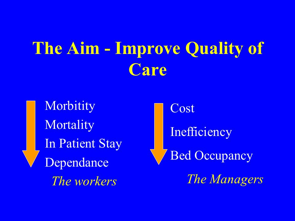 The Aim - Improve Quality of Care Morbitity Mortality In Patient Stay Dependance The workers Cost Inefficiency Bed Occupancy The Managers