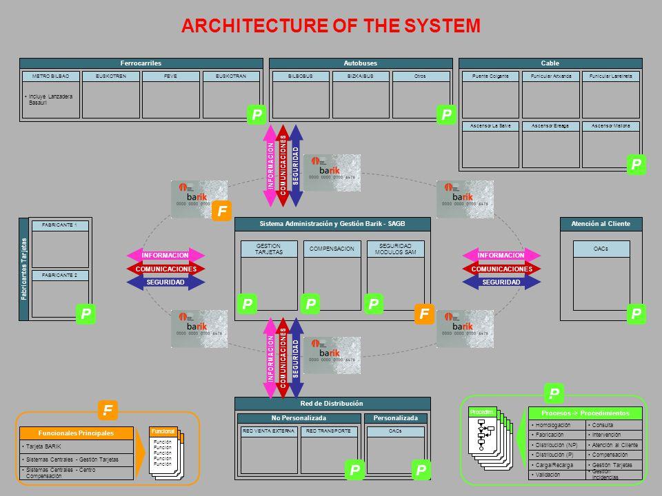 Función Sistema Administración y Gestión Barik - SAGB GESTION TARJETAS BILBOBUSBIZKAIBUSOtros Autobuses Incluye Lanzadera Basauri METRO BILBAOEUSKOTRE