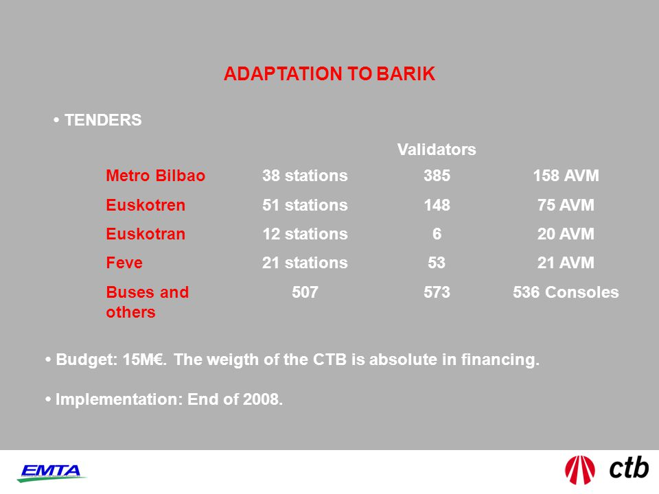 Validators Metro Bilbao38 stations385158 AVM Euskotren51 stations14875 AVM Euskotran12 stations620 AVM Feve21 stations5321 AVM Buses and others 507573536 Consoles ADAPTATION TO BARIK Budget: 15M.