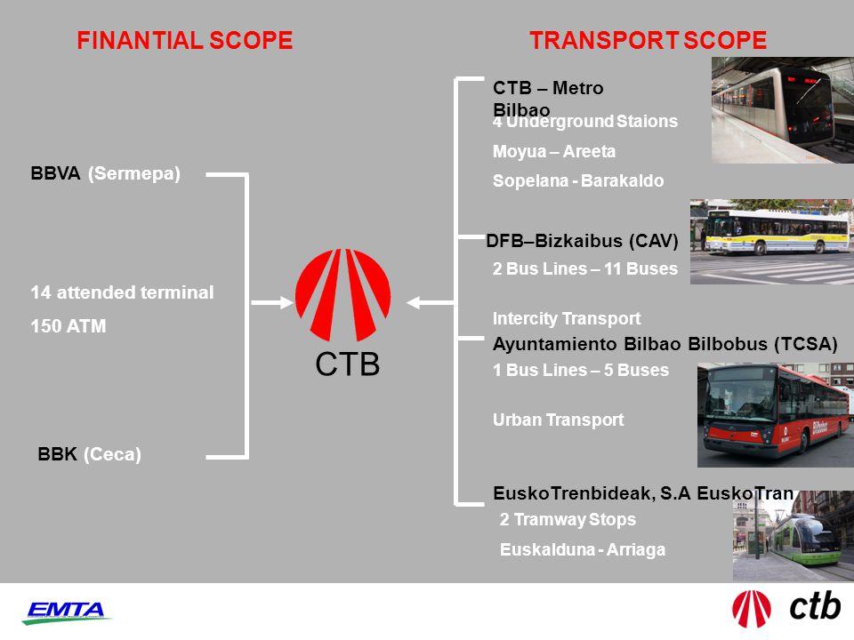 FINANTIAL SCOPETRANSPORT SCOPE BBVA (Sermepa) BBK (Ceca) 4 Underground Staions Moyua – Areeta Sopelana - Barakaldo 2 Bus Lines – 11 Buses Intercity Tr