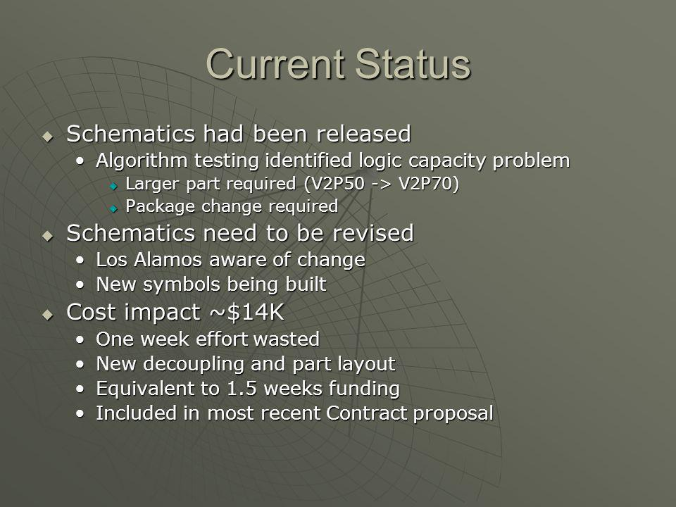 Current Status Schematics had been released Schematics had been released Algorithm testing identified logic capacity problemAlgorithm testing identified logic capacity problem Larger part required (V2P50 -> V2P70) Larger part required (V2P50 -> V2P70) Package change required Package change required Schematics need to be revised Schematics need to be revised Los Alamos aware of changeLos Alamos aware of change New symbols being builtNew symbols being built Cost impact ~$14K Cost impact ~$14K One week effort wastedOne week effort wasted New decoupling and part layoutNew decoupling and part layout Equivalent to 1.5 weeks fundingEquivalent to 1.5 weeks funding Included in most recent Contract proposalIncluded in most recent Contract proposal