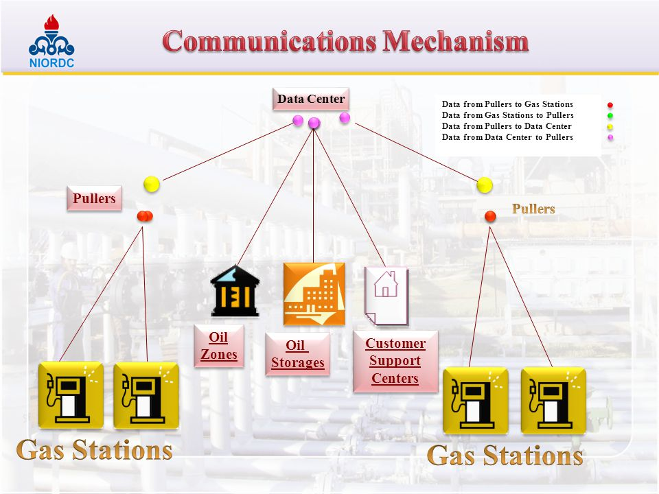 Oil Zones Oil Zones Oil Storages Oil Storages Customer Support Centers Pullers Data Center Data from Pullers to Gas Stations Data from Gas Stations to