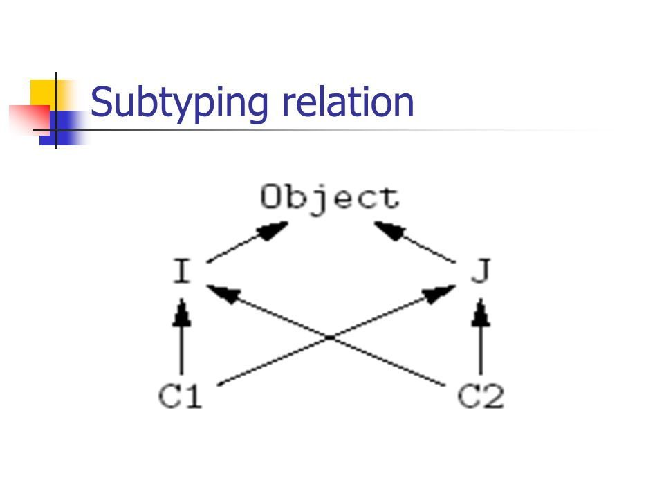 Subtyping relation