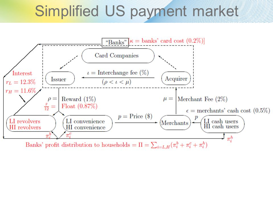 Simplified US payment market