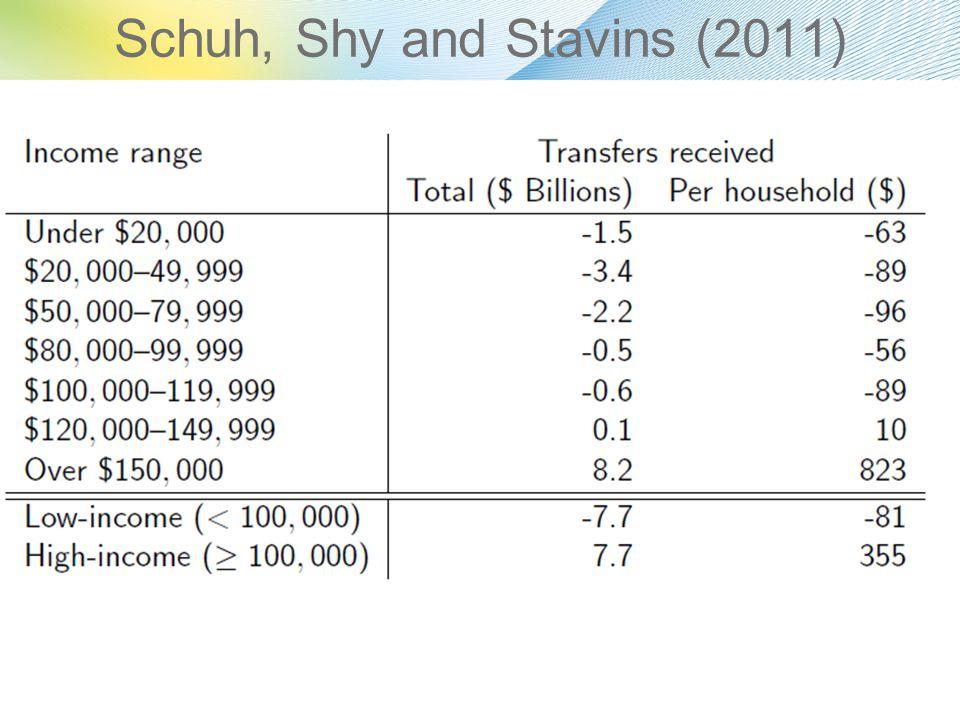 Schuh, Shy and Stavins (2011)