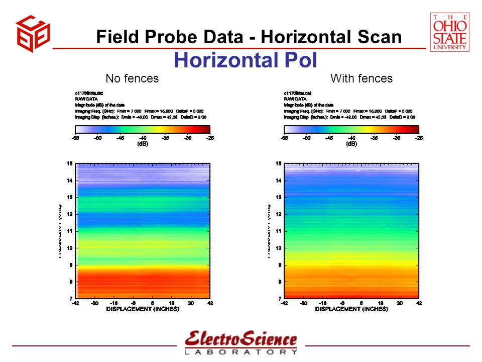 Field Probe Data - Vertical Scan Vertical Pol No fencesWith fences