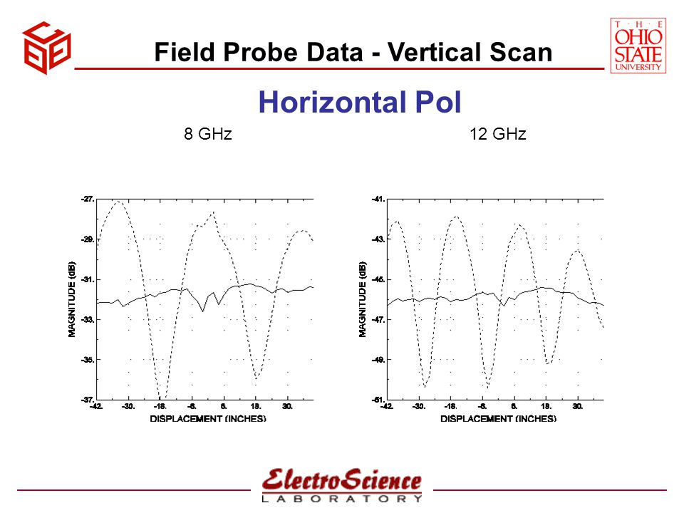Calibrated Field Probe Data – Vertical Scan No fencesWith fences Horizontal Pol