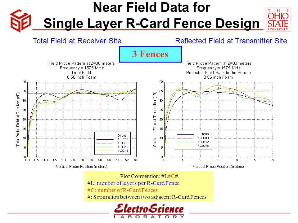 Near Field Data for 3 Layer R-Card Fence Design Plot Convention: #L#C# #L: number of layers per R-Card Fence #C: number of R-Card Fences #: Separation between two adjacent R-Card Fences Total Field at Receiver SiteReflected Field at Transmitter Site 3 Fences