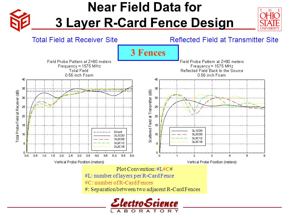 Near Field Data for 5 Layer R-Card Fence Design Plot Convention: #L#C# #L: number of layers per R-Card Fence #C: number of R-Card Fences #: Separation between two adjacent R-Card Fences Total Field at Receiver SiteReflected Field at Transmitter Site 3 Fences