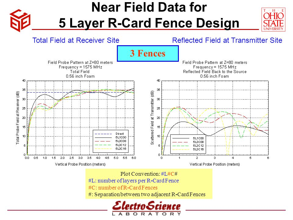 Near Field Data for 5 Layer R-Card Fence Design Plot Convention: #L#C# #L: number of layers per R-Card Fence #C: number of R-Card Fences #: Separation between two adjacent R-Card Fences Total Field at Receiver SiteReflected Field at Transmitter Site 3 Fences 1.0 Foam