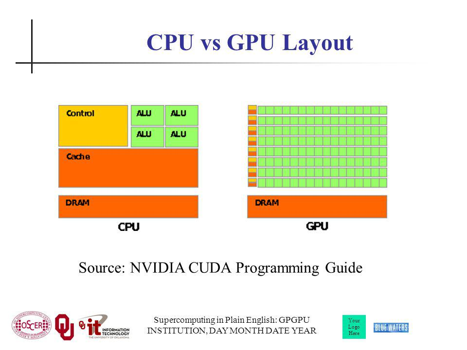 Your Logo Here Supercomputing in Plain English: GPGPU INSTITUTION, DAY MONTH DATE YEAR Source: NVIDIA CUDA Programming Guide CPU vs GPU Layout