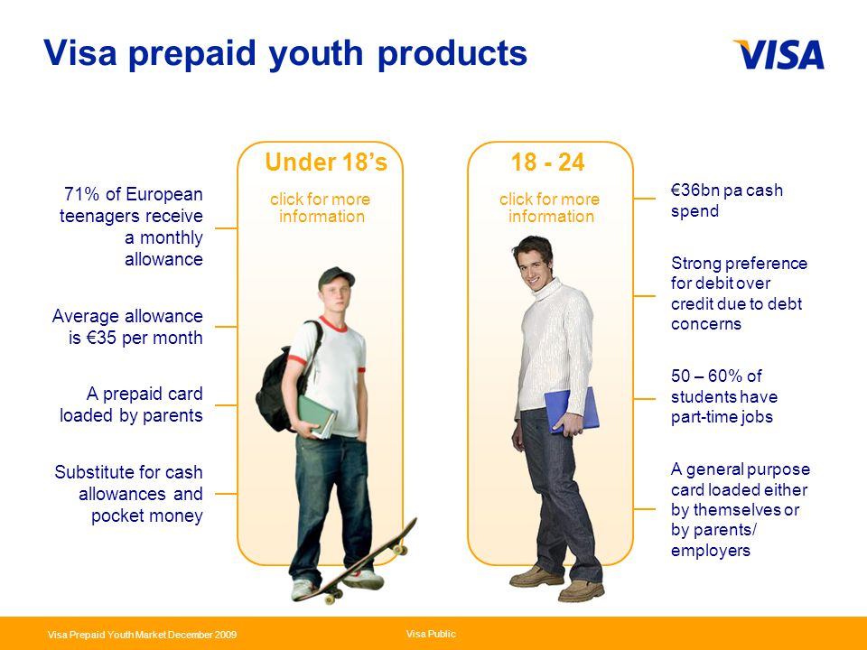 Presentation Identifier.4 Information Classification as Needed Visa Public Visa Prepaid Youth Market December 2009 Visa prepaid youth products 18 - 24