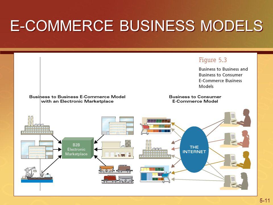 5-11 E-COMMERCE BUSINESS MODELS