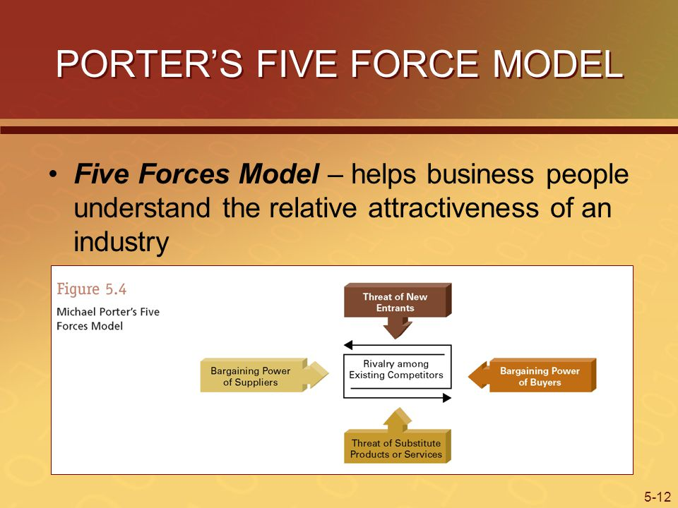 5-12 PORTERS FIVE FORCE MODEL Five Forces Model – helps business people understand the relative attractiveness of an industry