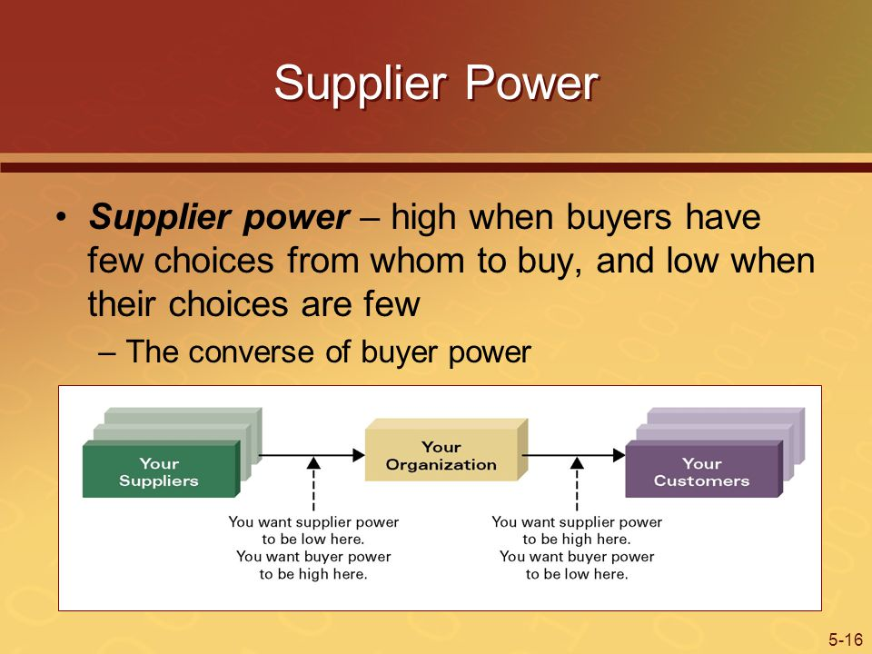 5-16 Supplier Power Supplier power – high when buyers have few choices from whom to buy, and low when their choices are few –The converse of buyer power