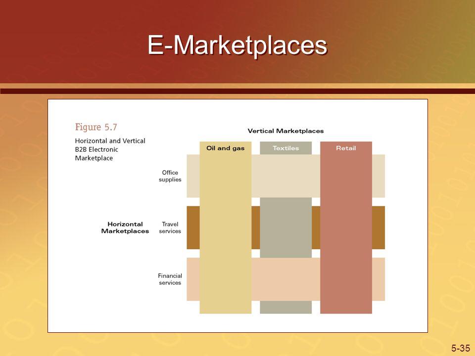 5-35 E-Marketplaces