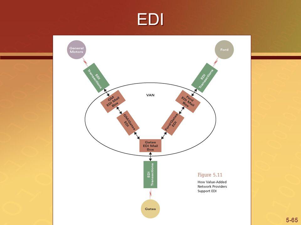 5-65 EDI