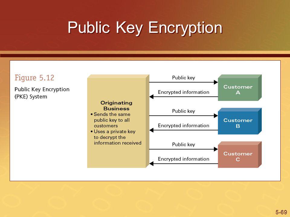 5-69 Public Key Encryption