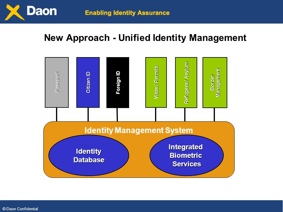 © Daon Confidential Identity Management System New Approach - Unified Identity Management IntegratedBiometricServices Refugees / Asylum Border Management Visas / Permits Foreign ID Citizen ID Passport IdentityDatabase