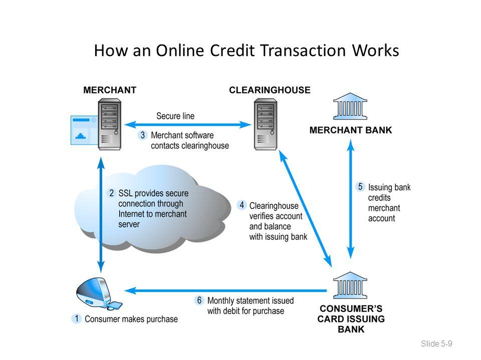 How an Online Credit Transaction Works Slide 5-9