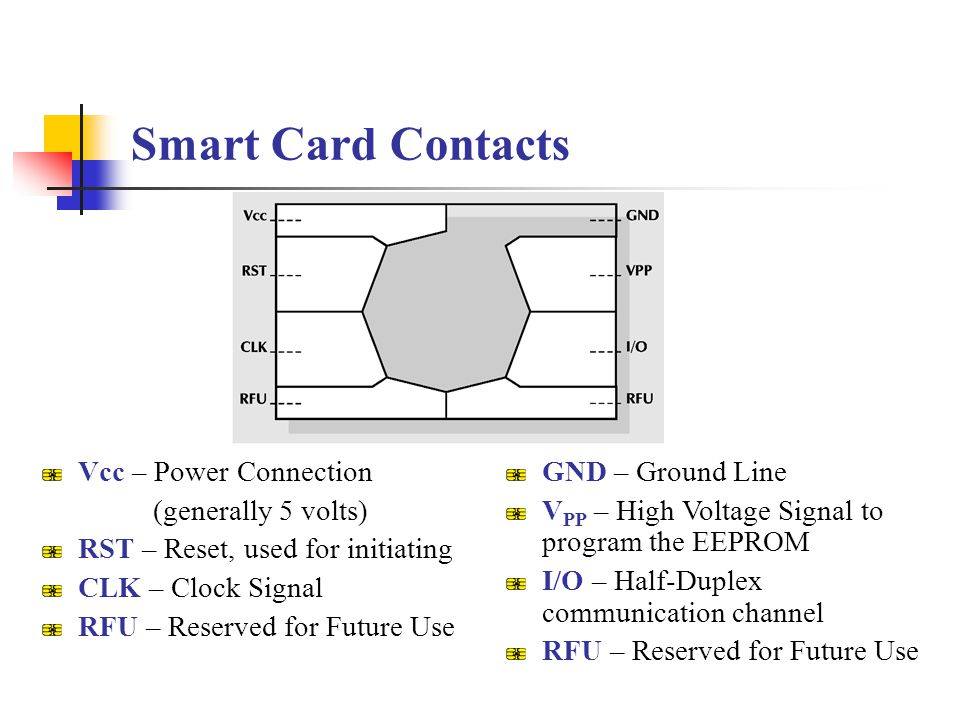 Smart Card Contacts Vcc – Power Connection (generally 5 volts) RST – Reset, used for initiating CLK – Clock Signal RFU – Reserved for Future Use GND –