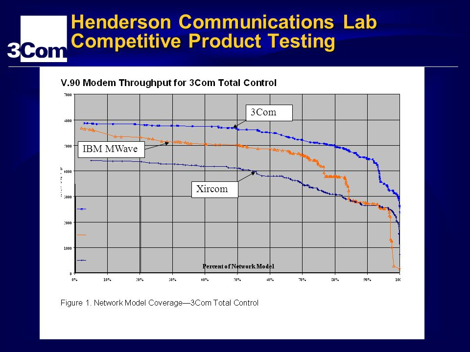 Henderson Communications Lab Competitive Product Testing 3Com Xircom IBM MWave