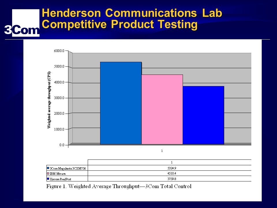 Henderson Communications Lab Competitive Product Testing