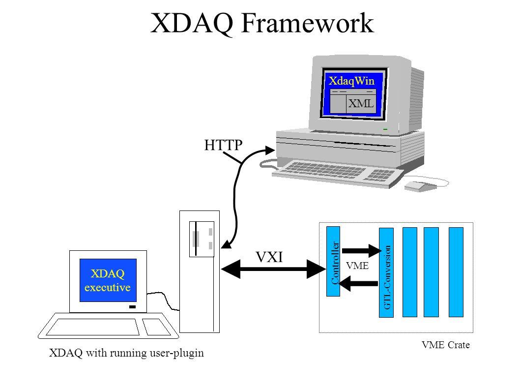 XDAQ Framework XdaqWin GTL-Conversion Controller VME Crate VME HTTP VXI XDAQ executive XDAQ with running user-plugin XML
