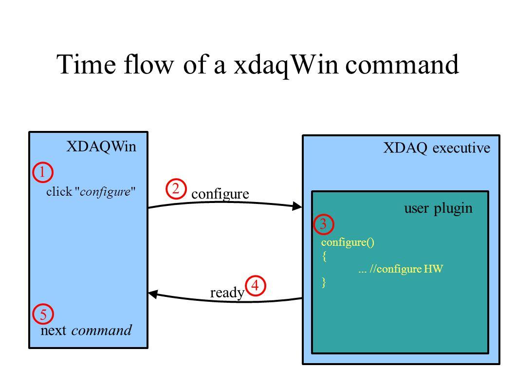 Time flow of a xdaqWin command XDAQWin XDAQ executive configure user plugin configure() {...