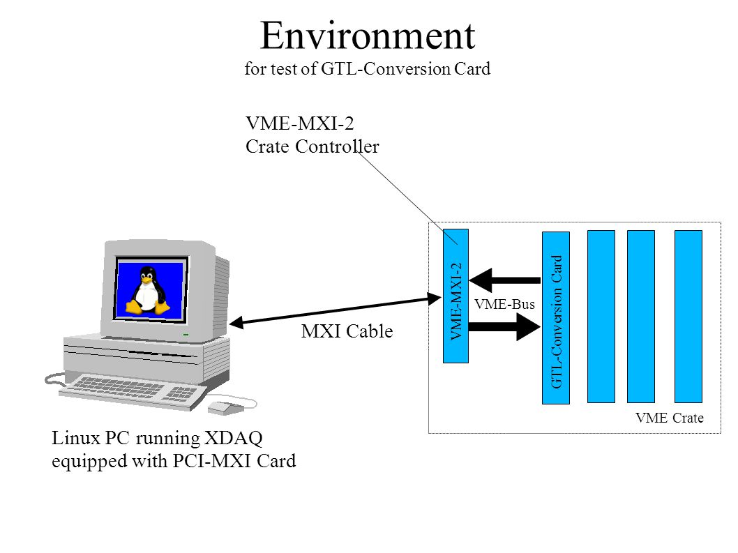Environment for test of GTL-Conversion Card GTL-Conversion Card VME-MXI-2 MXI Cable VME Crate Linux PC running XDAQ equipped with PCI-MXI Card VME-MXI-2 Crate Controller VME-Bus