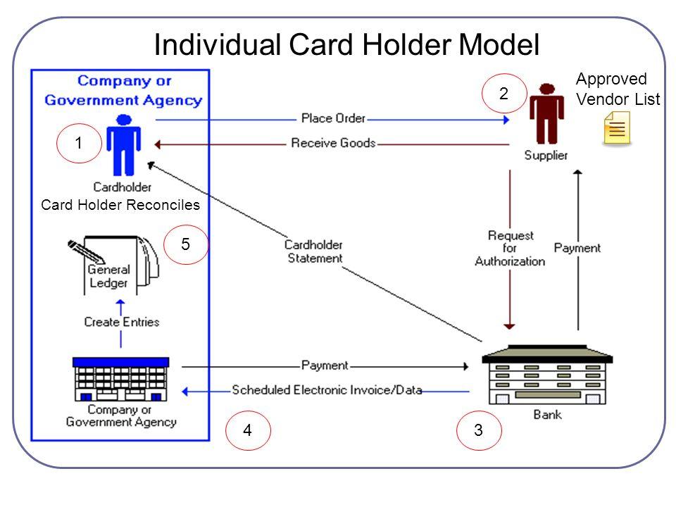 1 2 34 5 Individual Card Holder Model Card Holder Reconciles Approved Vendor List