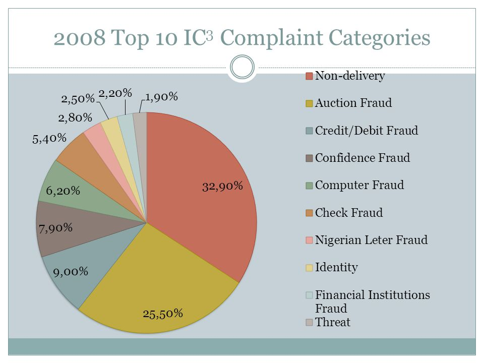 2008 Top 10 IC 3 Complaint Categories