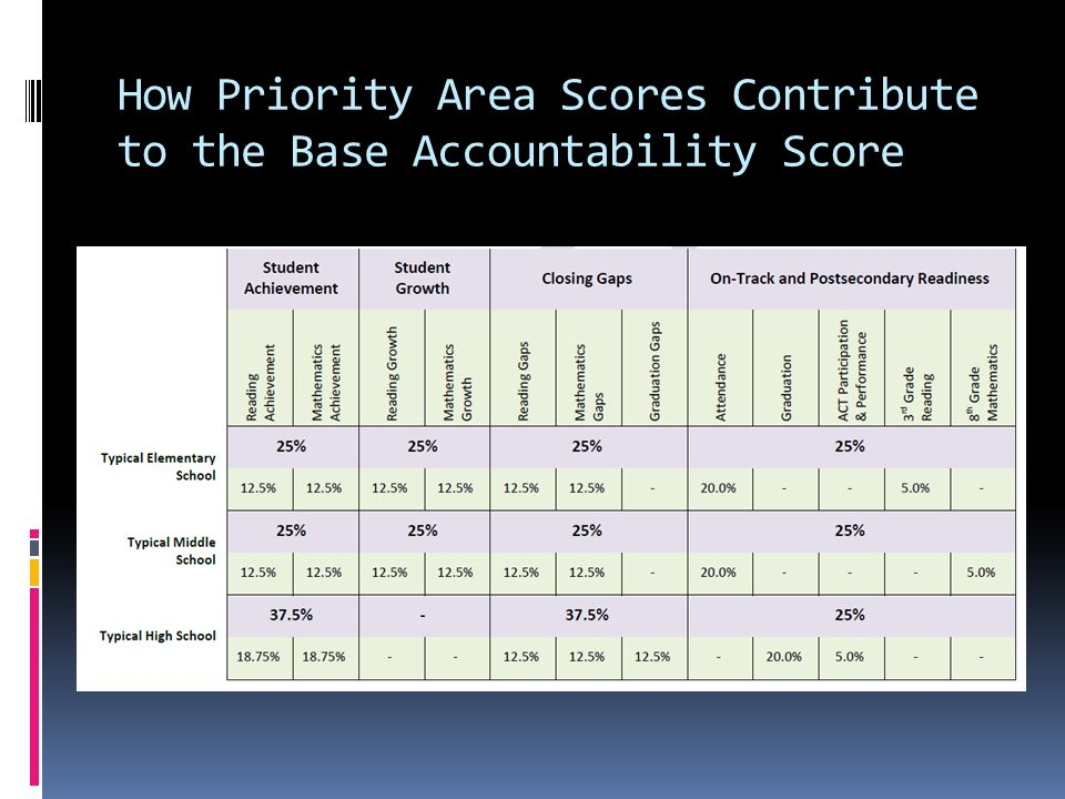 How Priority Area Scores Contribute to the Base Accountability Score