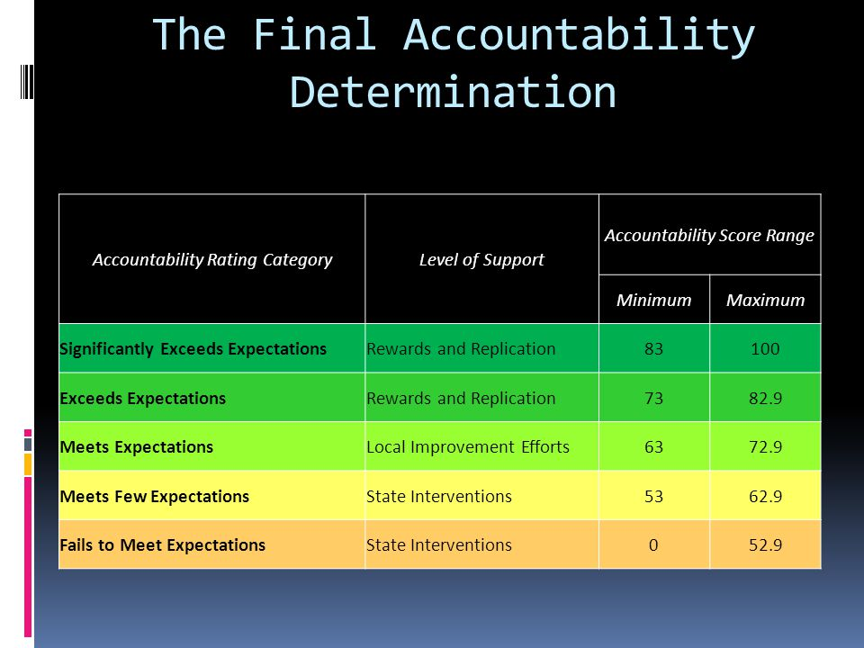 The Final Accountability Determination Accountability Rating CategoryLevel of Support Accountability Score Range MinimumMaximum Significantly Exceeds ExpectationsRewards and Replication83100 Exceeds ExpectationsRewards and Replication7382.9 Meets ExpectationsLocal Improvement Efforts6372.9 Meets Few ExpectationsState Interventions5362.9 Fails to Meet ExpectationsState Interventions052.9