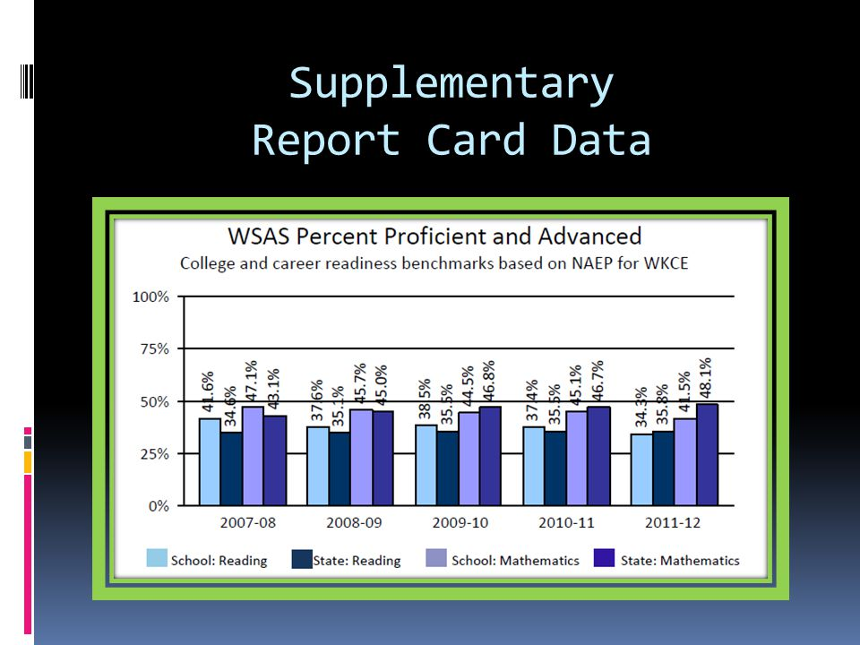 Supplementary Report Card Data