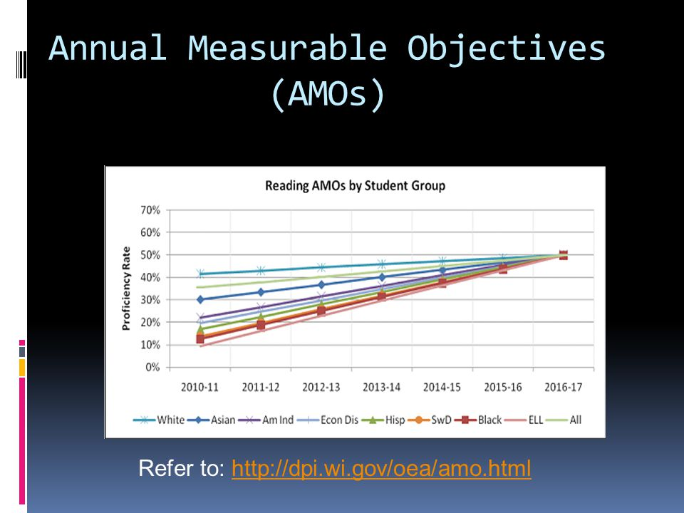 Annual Measurable Objectives (AMOs) Refer to: http://dpi.wi.gov/oea/amo.htmlhttp://dpi.wi.gov/oea/amo.html