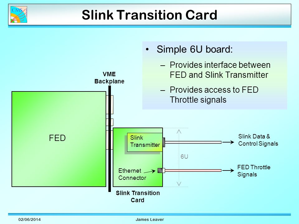 02/06/2014James Leaver Slink Transition Card Simple 6U board: –Provides interface between FED and Slink Transmitter –Provides access to FED Throttle signals Slink Transmitter Slink Transition Card Ethernet Connector FED Slink Data & Control Signals FED Throttle Signals VME Backplane 6U