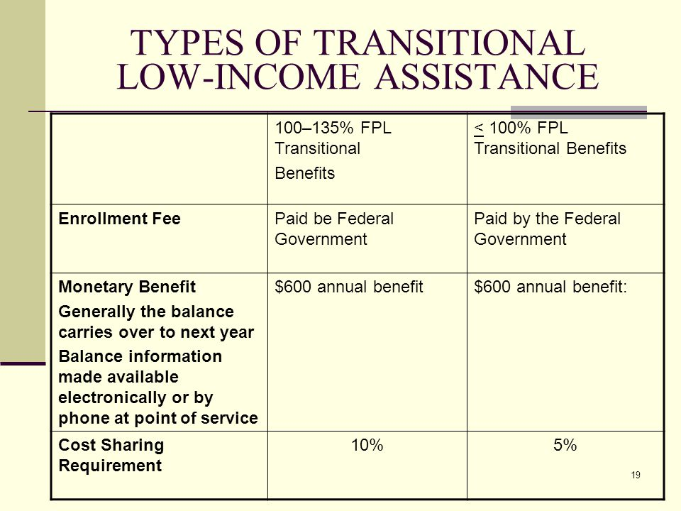 19 TYPES OF TRANSITIONAL LOW-INCOME ASSISTANCE 100–135% FPL Transitional Benefits < 100% FPL Transitional Benefits Enrollment FeePaid be Federal Government Paid by the Federal Government Monetary Benefit Generally the balance carries over to next year Balance information made available electronically or by phone at point of service $600 annual benefit$600 annual benefit: Cost Sharing Requirement 10%5%